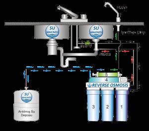 su arıtma cihazı kurulumu